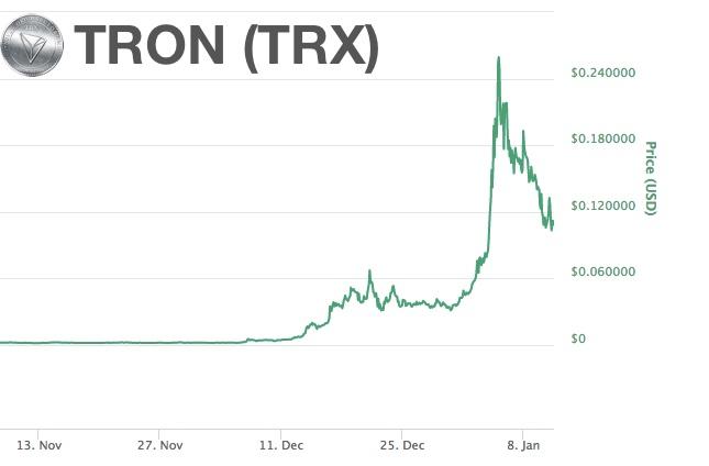 Gráfica evolución de la criptomoneda Tron (TRX)