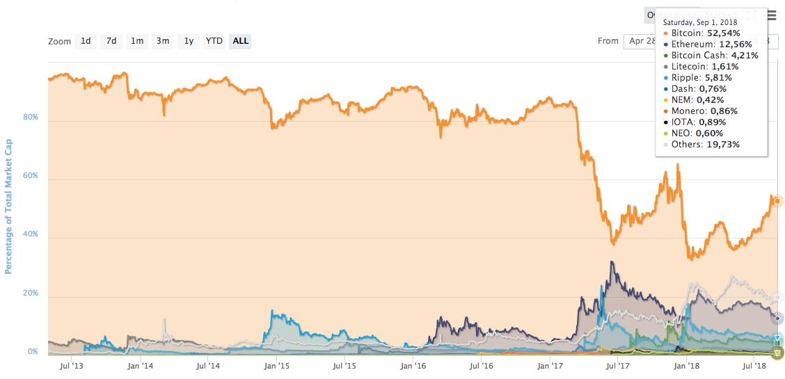 resumen mensual bitcoin y altcoins  u2013 agosto 2018