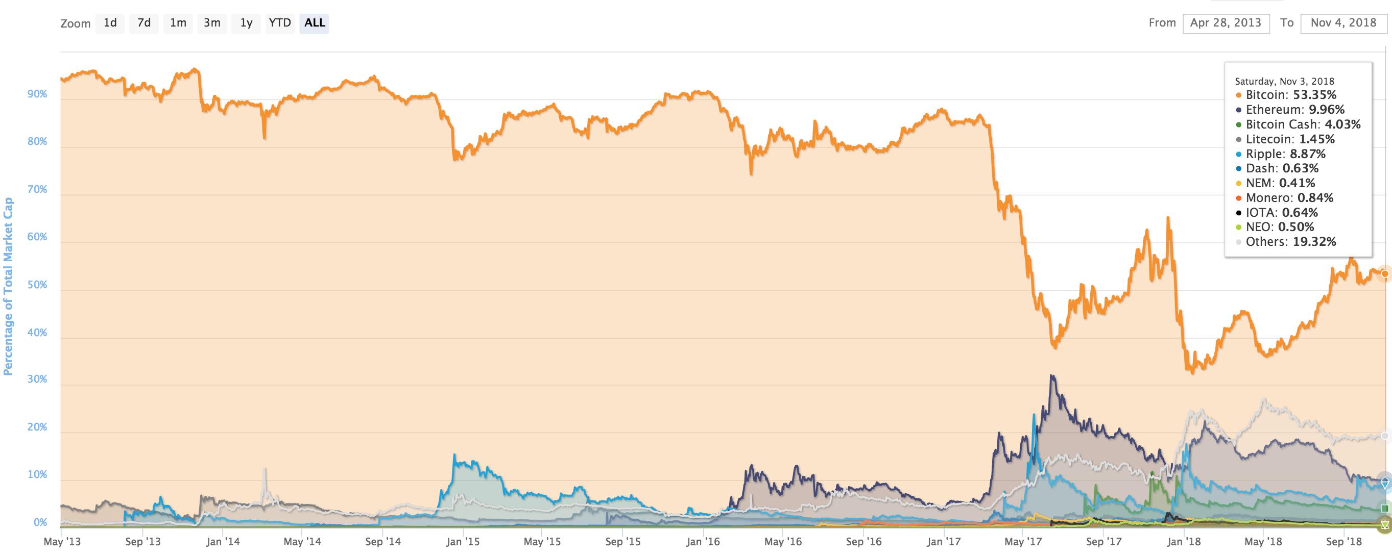 resumen mensual bitcoin y altcoins  u2013 octubre 2018